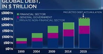 Global debt to top record $255trn by year's end